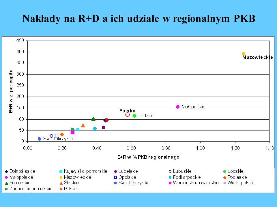 Nakłady na R+D a ich udziale w regionalnym PKB