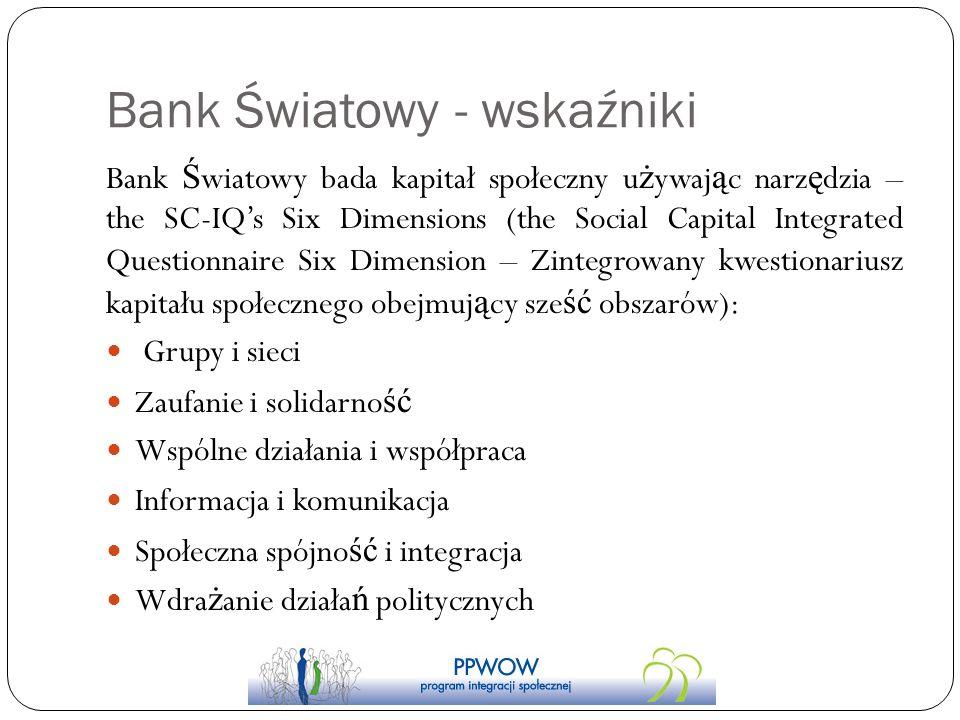 Bank Światowy - wskaźniki