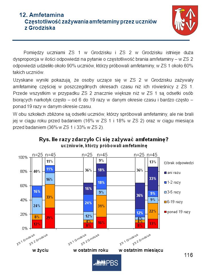 12. Amfetamina Częstotliwość zażywania amfetaminy przez uczniów z Grodziska