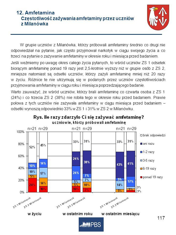 12. Amfetamina Częstotliwość zażywania amfetaminy przez uczniów z Milanówka