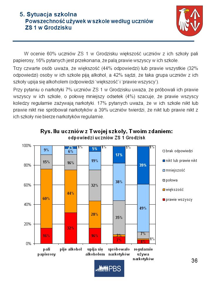 5. Sytuacja szkolna Powszechność używek w szkole według uczniów ZS 1 w Grodzisku