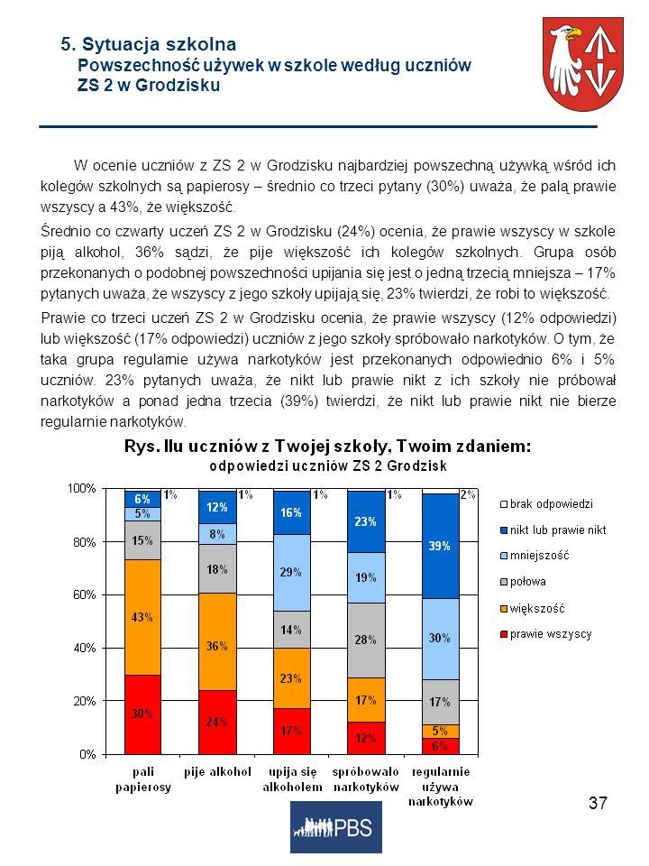 5. Sytuacja szkolna Powszechność używek w szkole według uczniów ZS 2 w Grodzisku
