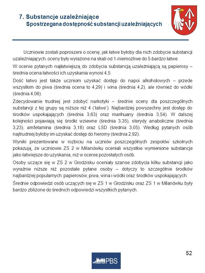 7. Substancje uzależniające Spostrzegana dostępność substancji uzależniających