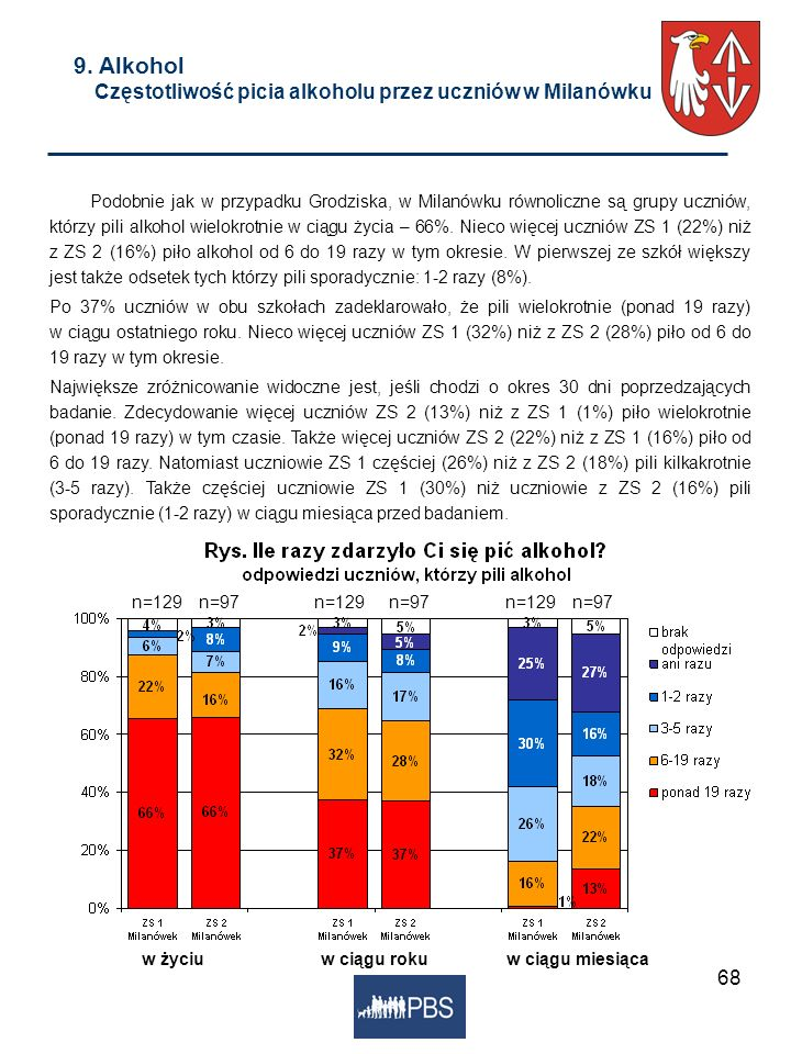 9. Alkohol Częstotliwość picia alkoholu przez uczniów w Milanówku