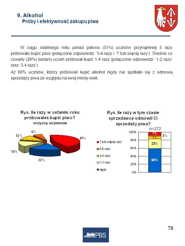 9. Alkohol Próby i efektywność zakupu piwa