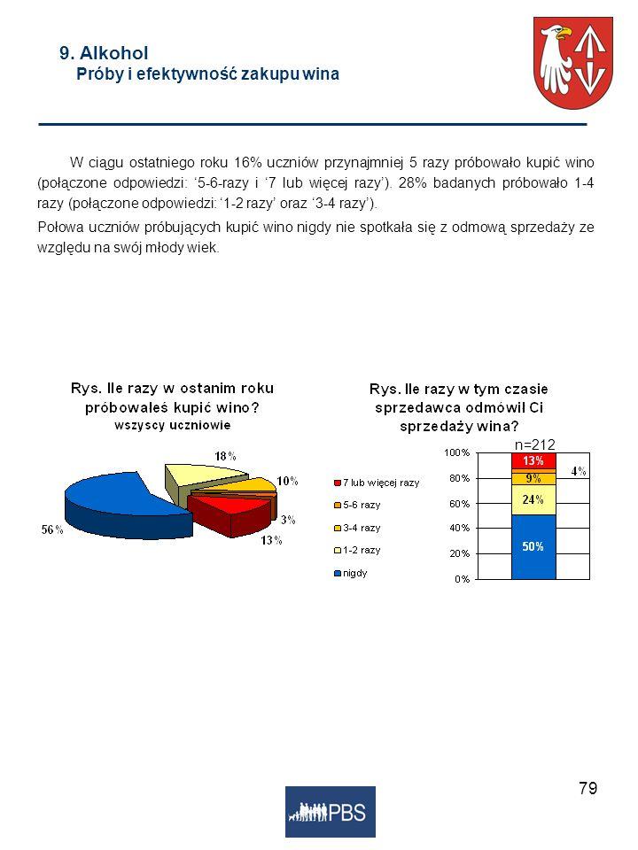 9. Alkohol Próby i efektywność zakupu wina