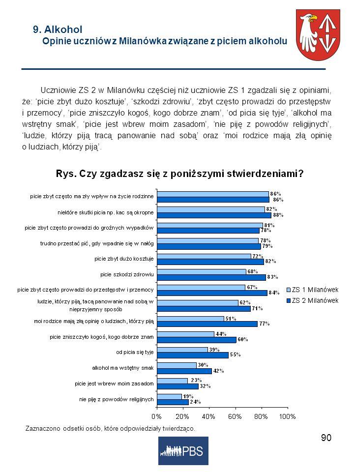 9. Alkohol Opinie uczniów z Milanówka związane z piciem alkoholu