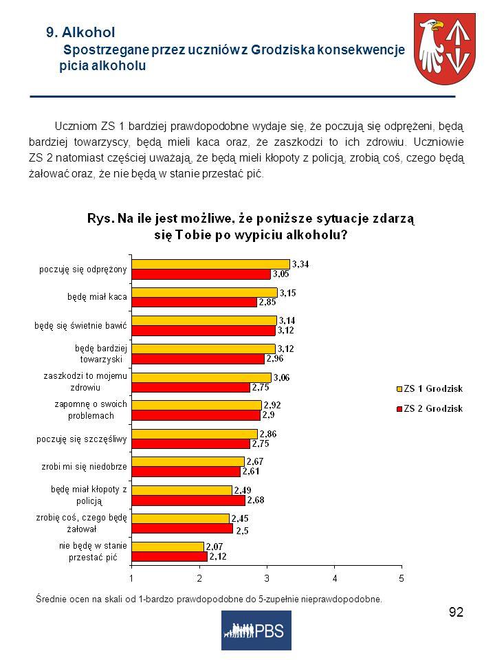 9. Alkohol Spostrzegane przez uczniów z Grodziska konsekwencje picia alkoholu