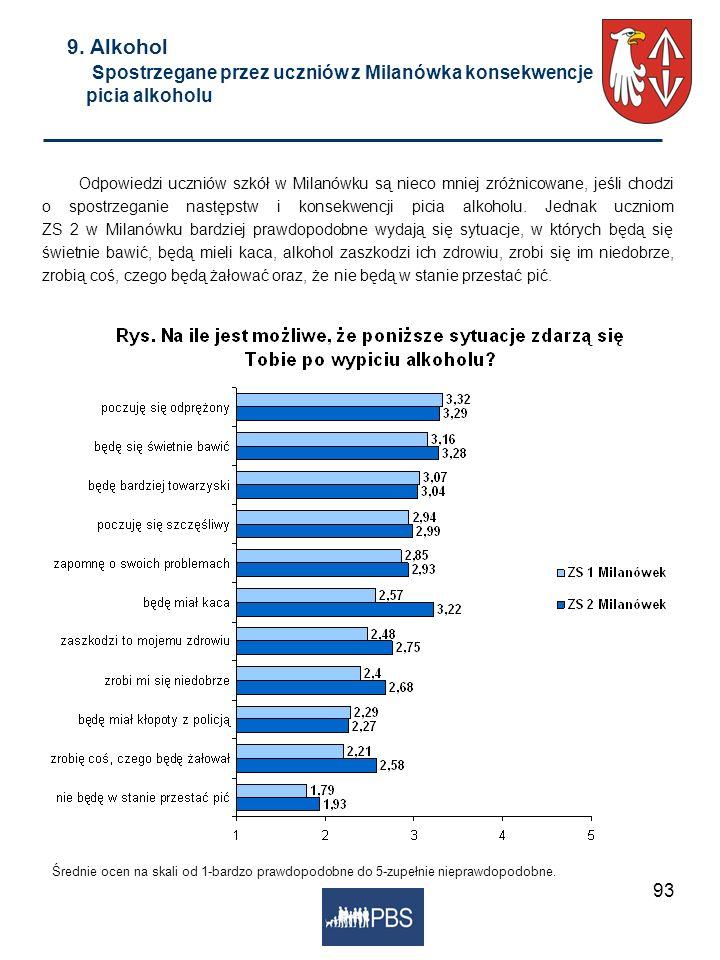 9. Alkohol Spostrzegane przez uczniów z Milanówka konsekwencje picia alkoholu
