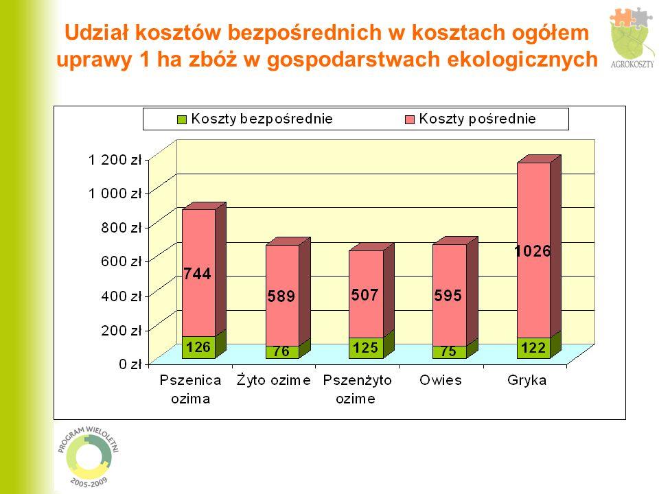 Udział kosztów bezpośrednich w kosztach ogółem uprawy 1 ha zbóż w gospodarstwach ekologicznych