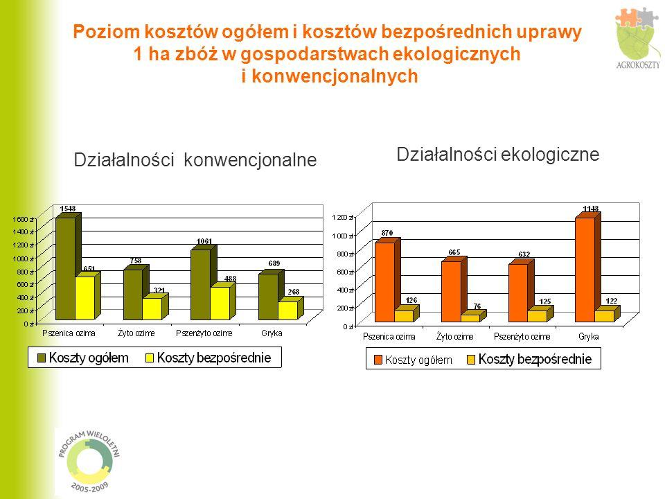 Działalności ekologiczne Działalności konwencjonalne