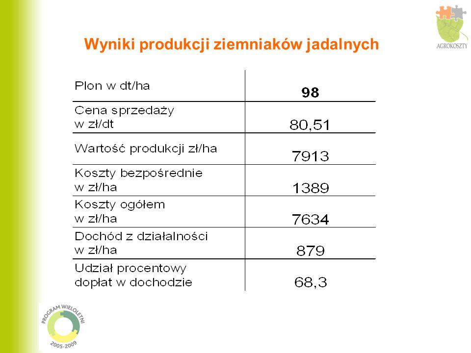 Wyniki produkcji ziemniaków jadalnych