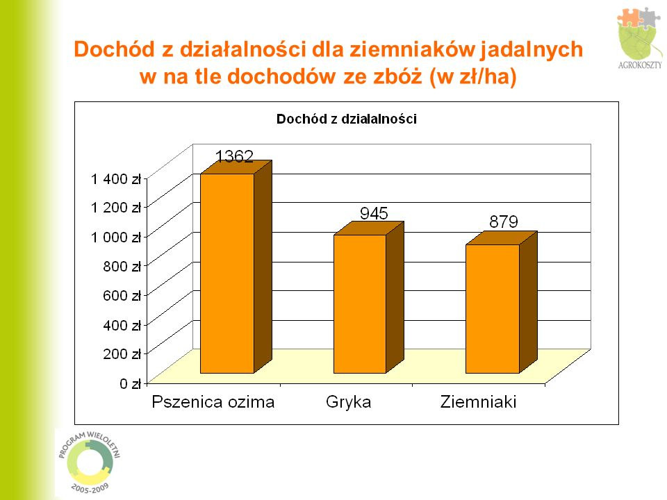 Dochód z działalności dla ziemniaków jadalnych w na tle dochodów ze zbóż (w zł/ha)