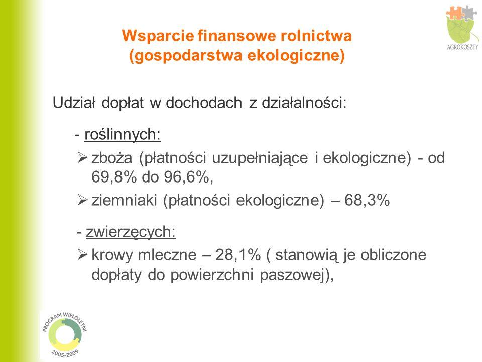Wsparcie finansowe rolnictwa (gospodarstwa ekologiczne)