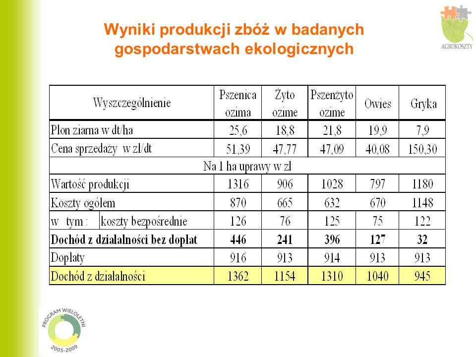 Wyniki produkcji zbóż w badanych gospodarstwach ekologicznych