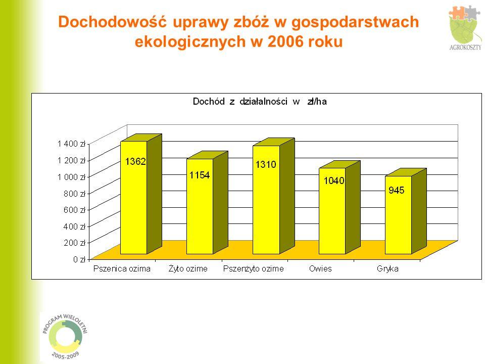 Dochodowość uprawy zbóż w gospodarstwach ekologicznych w 2006 roku