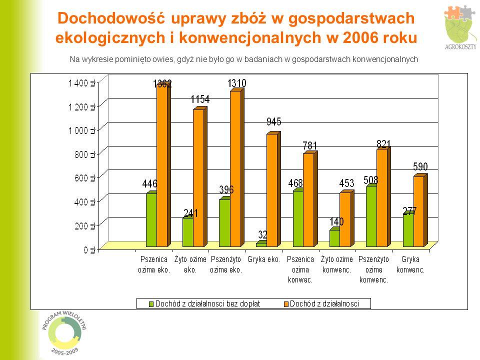 Dochodowość uprawy zbóż w gospodarstwach ekologicznych i konwencjonalnych w 2006 roku