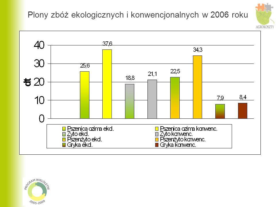 Plony zbóż ekologicznych i konwencjonalnych w 2006 roku