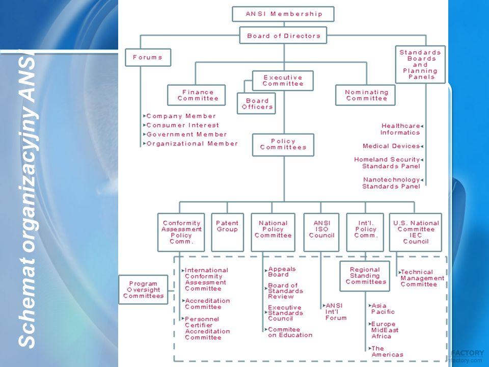 Schemat organizacyjny ANSI