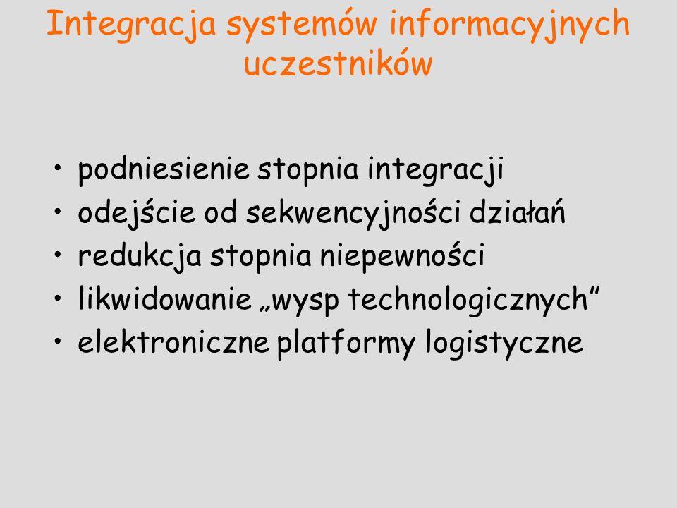 Integracja systemów informacyjnych uczestników