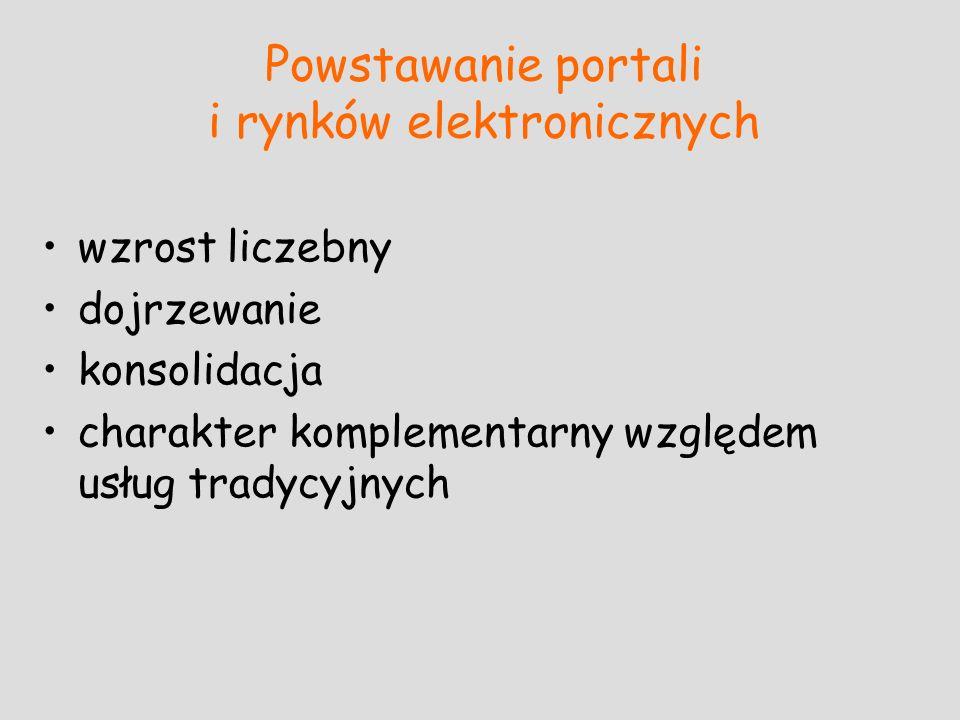 Powstawanie portali i rynków elektronicznych