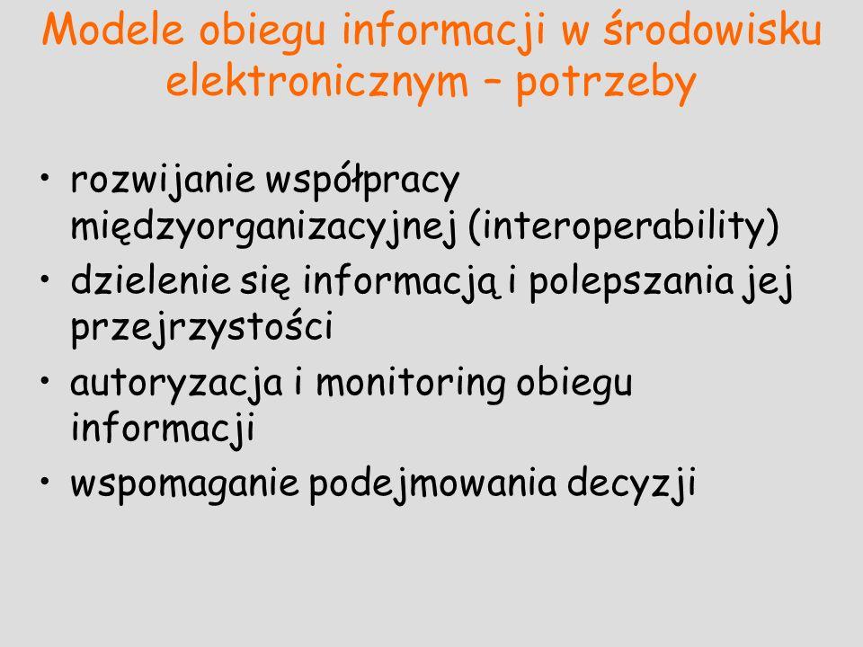 Modele obiegu informacji w środowisku elektronicznym – potrzeby