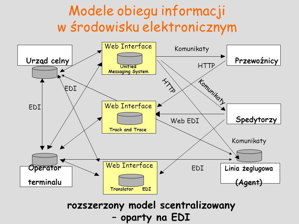 Modele obiegu informacji w środowisku elektronicznym