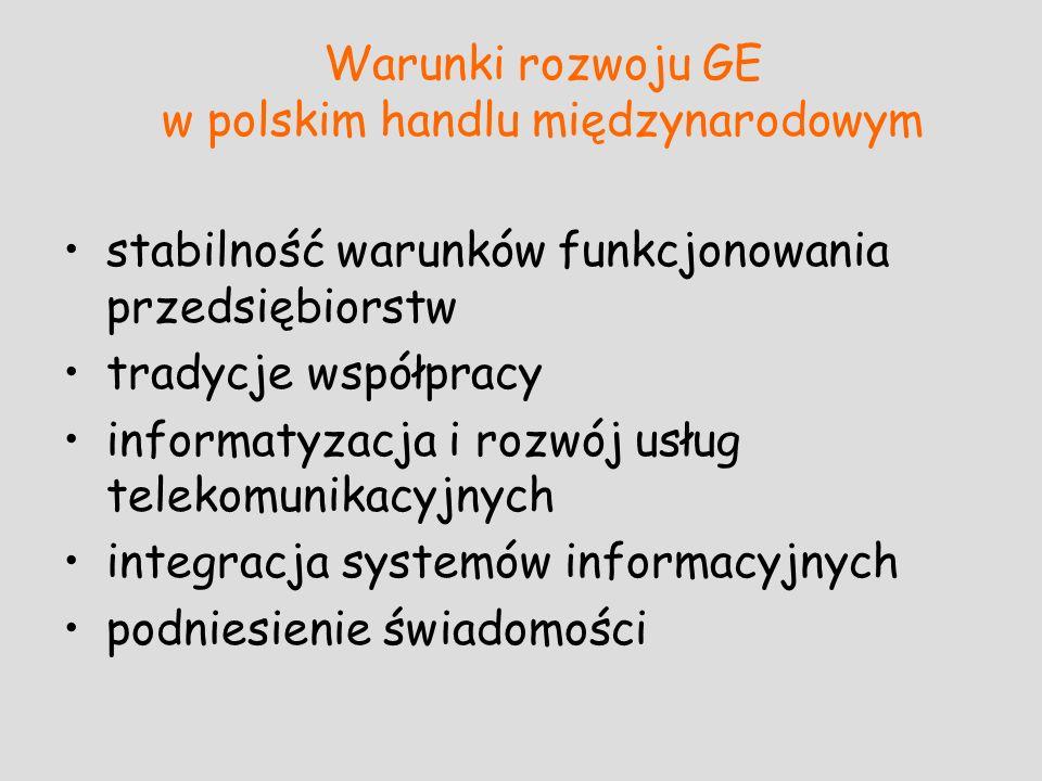 Warunki rozwoju GE w polskim handlu międzynarodowym