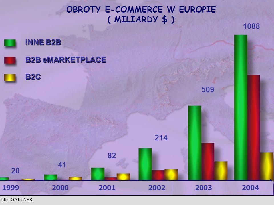 OBROTY E-COMMERCE W EUROPIE