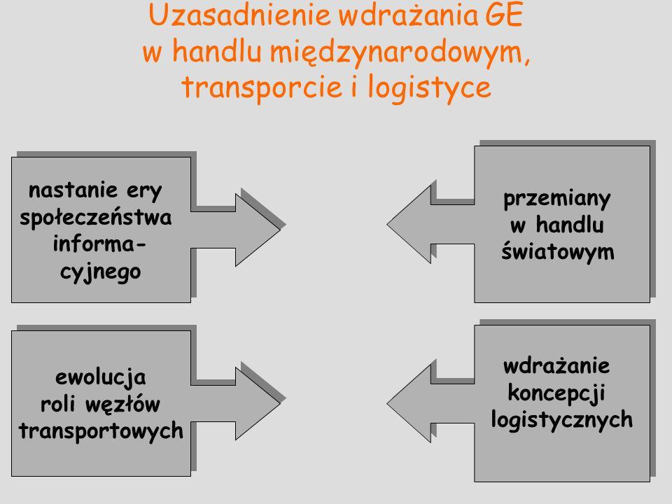 Uzasadnienie wdrażania GE w handlu międzynarodowym, transporcie i logistyce