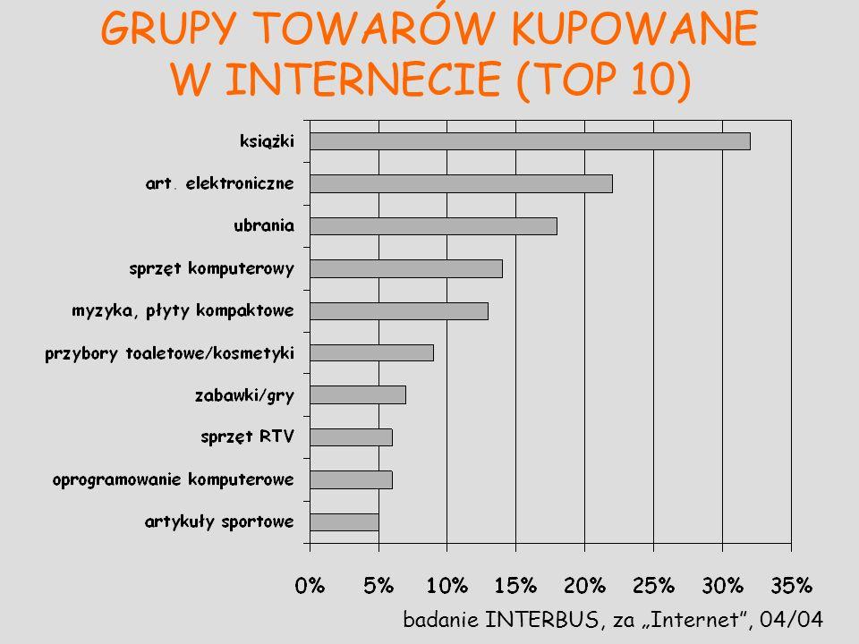 GRUPY TOWARÓW KUPOWANE W INTERNECIE (TOP 10)