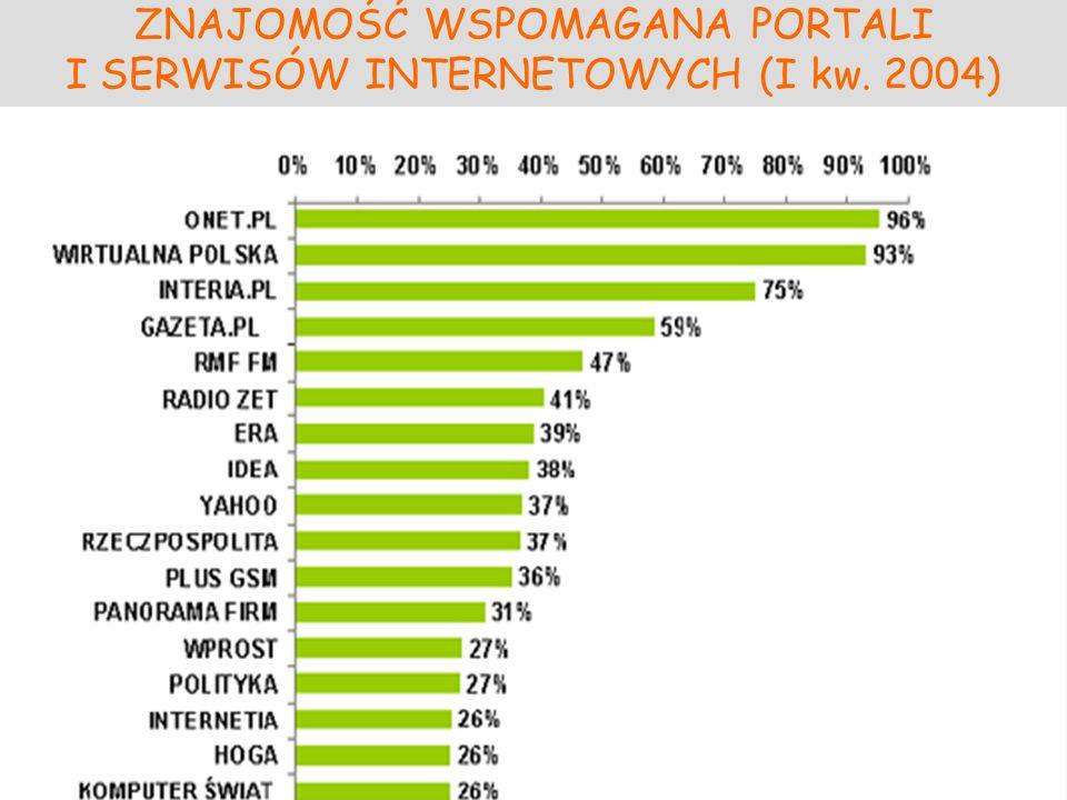 ZNAJOMOŚĆ WSPOMAGANA PORTALI I SERWISÓW INTERNETOWYCH (I kw. 2004)