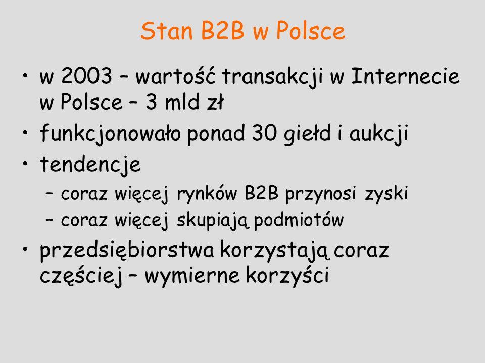Stan B2B w Polsce w 2003 – wartość transakcji w Internecie w Polsce – 3 mld zł. funkcjonowało ponad 30 giełd i aukcji.