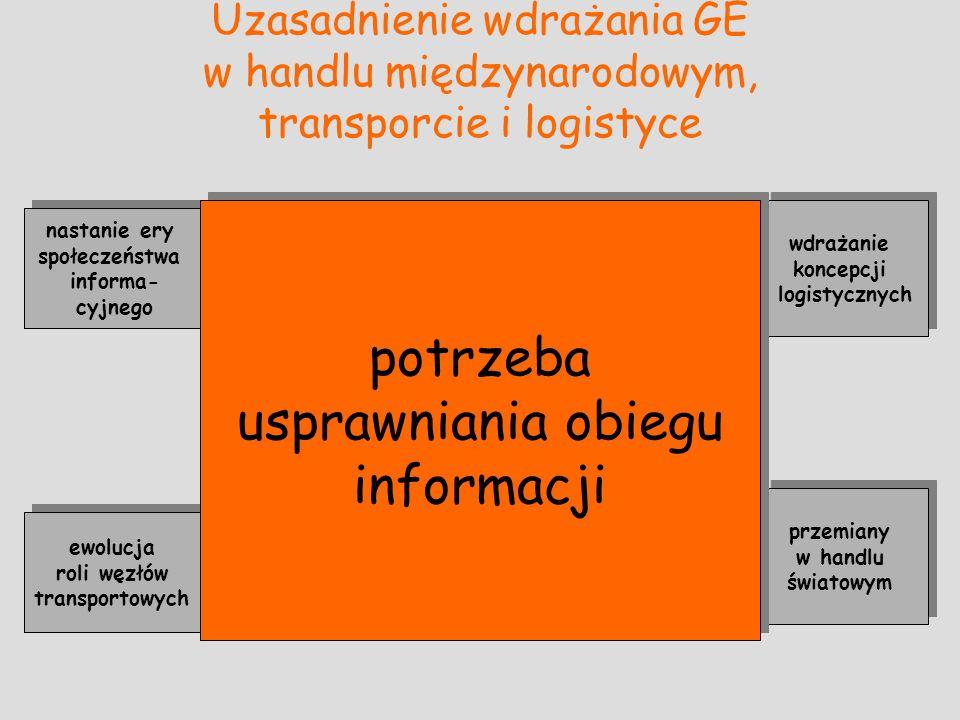 potrzeba usprawniania obiegu informacji