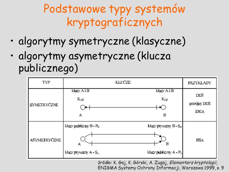 Podstawowe typy systemów kryptograficznych