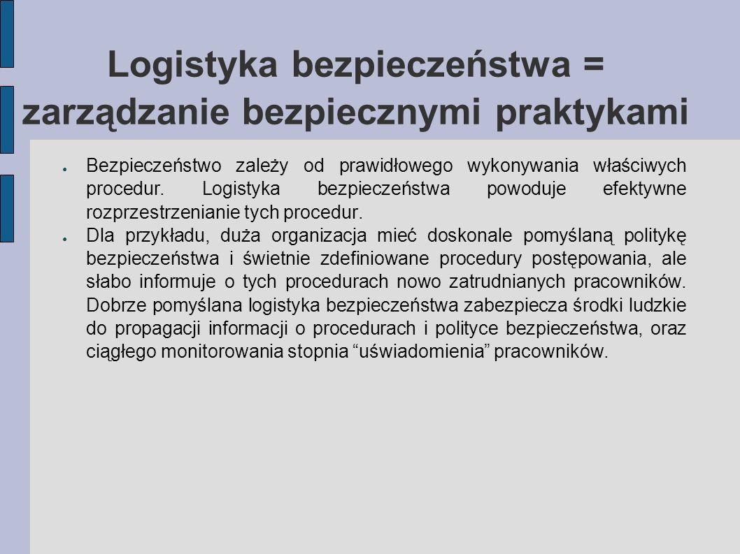 Logistyka bezpieczeństwa = zarządzanie bezpiecznymi praktykami