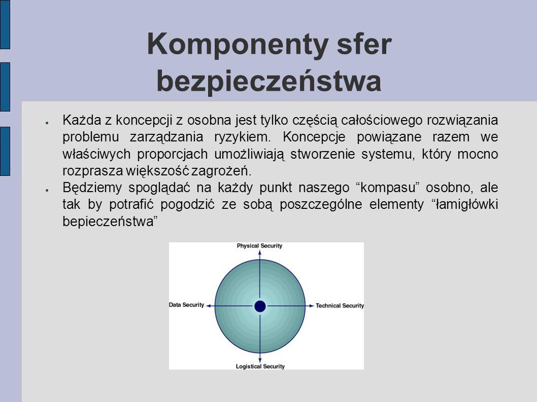 Komponenty sfer bezpieczeństwa