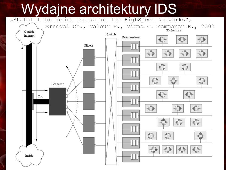Wydajne architektury IDS