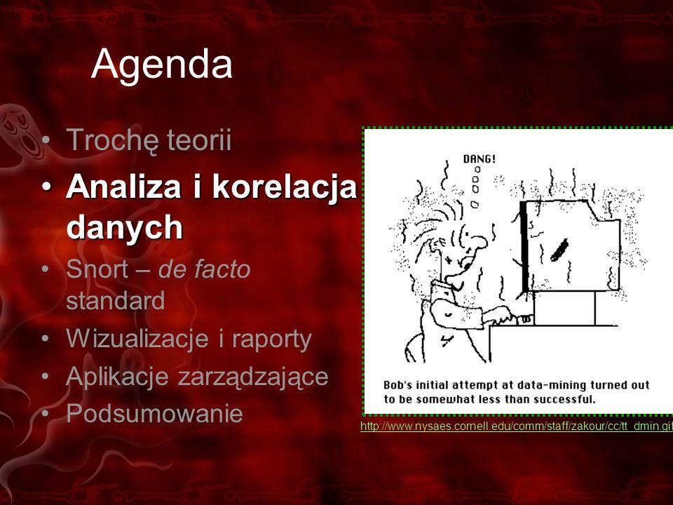 Agenda Analiza i korelacja danych Trochę teorii