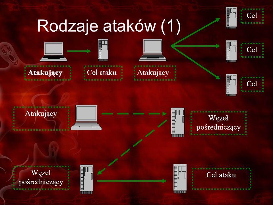Rodzaje ataków (1) Atakujący Cel Atakujący Cel ataku Atakujący