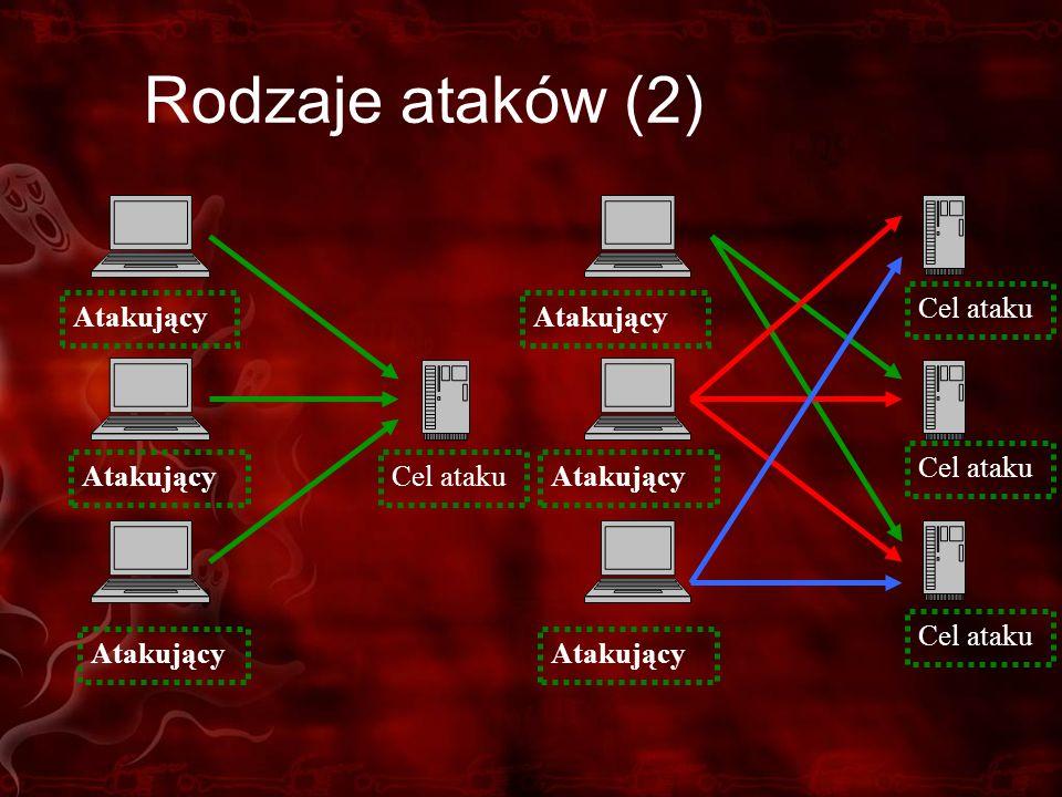 Rodzaje ataków (2) Atakujący Cel ataku Atakujący Cel ataku Atakujący