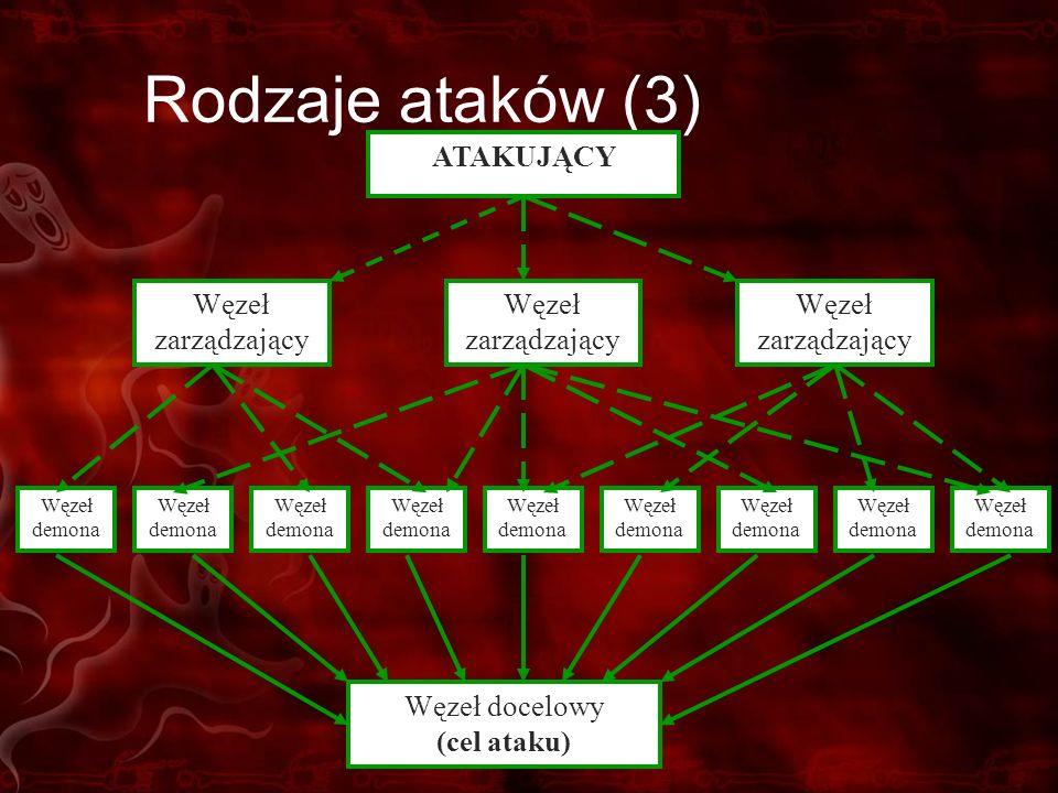 Rodzaje ataków (3) ATAKUJĄCY Węzeł zarządzający Węzeł docelowy