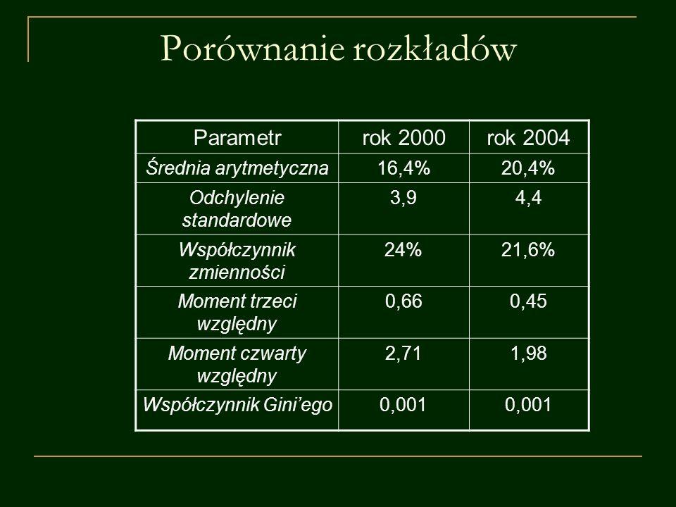 Porównanie rozkładów Parametr rok 2000 rok 2004 Średnia arytmetyczna