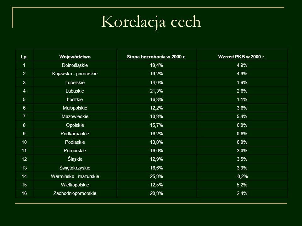 Korelacja cech Lp. Województwo Stopa bezrobocia w 2000 r.