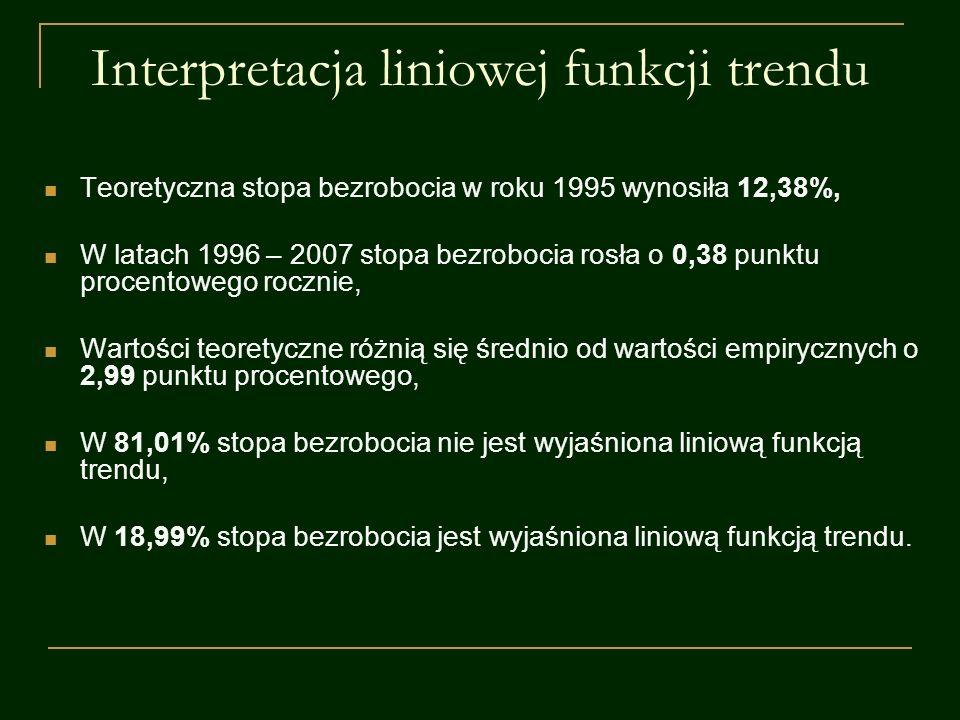 Interpretacja liniowej funkcji trendu