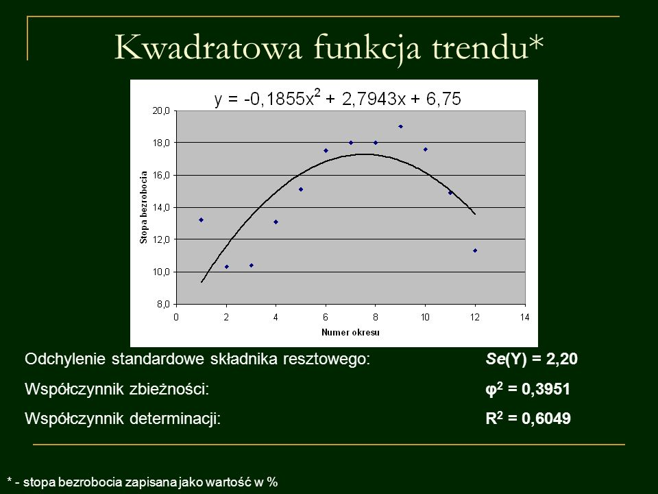 Kwadratowa funkcja trendu*
