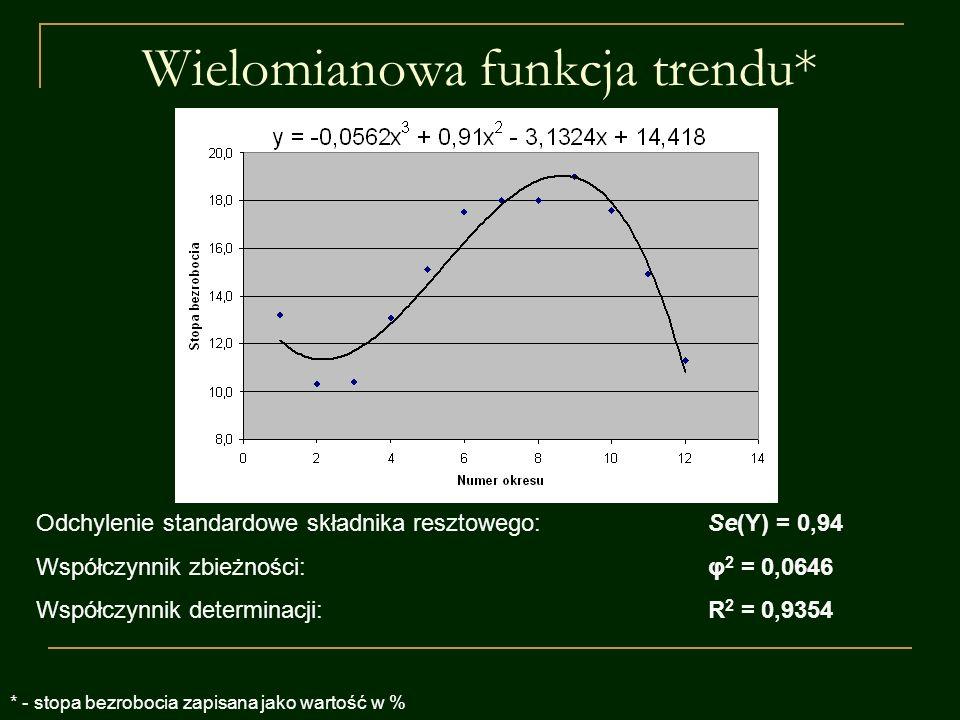 Wielomianowa funkcja trendu*