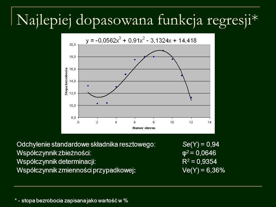 Najlepiej dopasowana funkcja regresji*