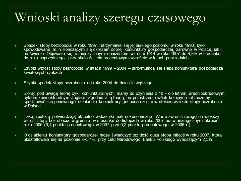 Wnioski analizy szeregu czasowego