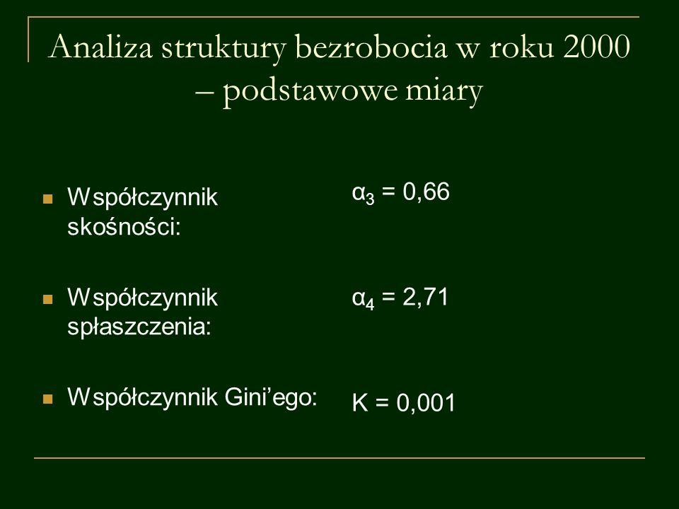 Analiza struktury bezrobocia w roku 2000 – podstawowe miary